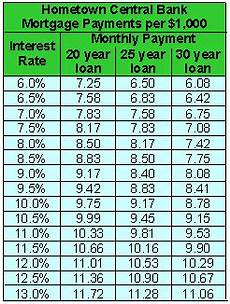 Rate Per Thousand Mortgage Chart Consumer Math