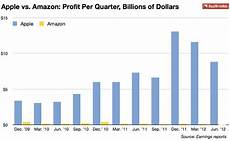 Chart Amazon Don T Try Comparing Amazon S Valuation To Apple S