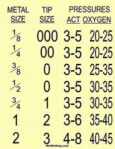 Oxy Acetylene Torch Tip Chart Cutting Torch Guide