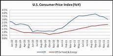 Us Consumer Price Index Chart Consumer Price Index Flat In December U S Dollar Little