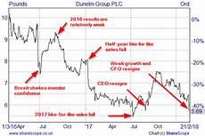 Schlumberger Share Price Chart Why I Still Hold Dunelm Despite Its Recent Share Price