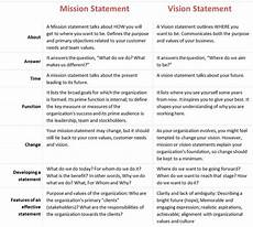 How To Write A Career Vision Statement Vision Statement Examples For Business Yahoo Image