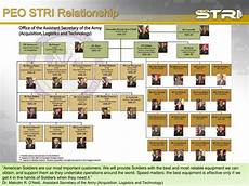 Peo C3t Organizational Chart Ppt Peo Stri Update Rob Reyenga Deputy Program Executive