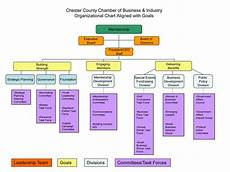 What Is The Organizational Chart Of A Company Organizational Chart Of Chester County Chamber Of Commerce