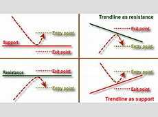 Support and Resistance: how to trade them in the Forex