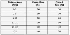 Delhi Metro Price Chart Highlights Of Fare Revision Of Delhi Metro