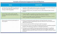 Sample Career Goals And Objectives Contractor Engagement Amp Workforce Development Set Goals
