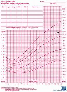 Girl Bmi Percentile Chart Body Mass Index Bmi Center For Young Women S Health