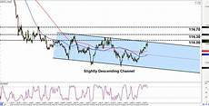 Chf Jpy Chart Intraday Charts Update Channels On Eur Gbp Amp Chf Jpy