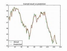 Rnn Stock Chart Github Ha2emnomer Deep Trading Algorithmic Trading