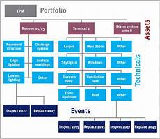 Gtaa Organization Chart Good Housekeeping Airport Technology
