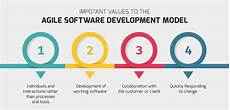 Agile Software What Is Agile Software Development Outsourcing Benefits