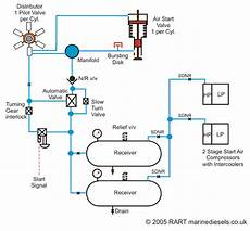 The Air Start System Simplified