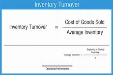Inventory Turnover Ratio Formula Operating Performance Ratios Accounting Play
