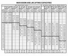 Grove 40 Ton Crane Load Chart Manitex 30112 S Boom Truck Load Chart Range Chart