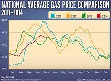 Gas Prices Over The Last 20 Years Chart Gas Prices 20 Cents Higher This Memorial Day The Locker