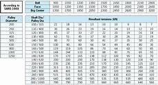 Pulley Dimension Chart Conveyor Pulleys Conveyor Belt Pulley Stainless Steel