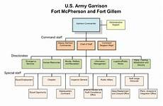 File Ft Mcpherson Org Chart Png Wikimedia Commons