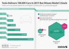 Production Goal Chart Chart Tesla Delivers 100 000 Cars In 2017 But Misses