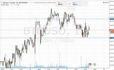 Bitcoin Live Chart Bitcoin Price Watch Live Bearish Entry Newsbtc