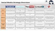 Social Media Strategy Outline Global Journey Media Justin Wilson