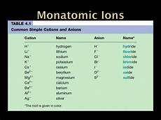 Monatomic Ion List Ppt Nomenclature Powerpoint Presentation Id 2170105
