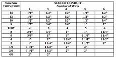 Flexible Conduit Size Chart Electrical Conduit