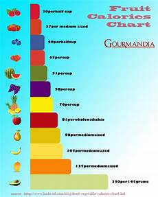 Calories From Fruits Chart Visual Ly