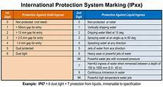 Ingress Protection Chart Amplifier Direction Question Page 3 Teamtalk