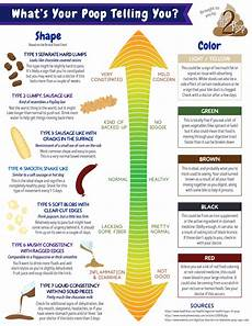 Stool Color Chart What Your Is Trying To Tell You Chart Included