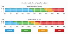 Visceral Fat Types Range Risks And How To Reduce