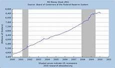 Money Multiplier Chart Multiplication Of Money Seeking Alpha