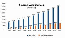 Amazon Sales Growth Chart Amazon Web Services Posts 3 5b In Sales Up 47 From Last
