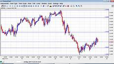 Eur Usd Stock Chart Eur Usd Chart May 24 Forex Crunch