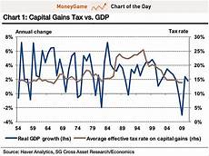 Capital Gain Rate Chart No Link Between Capital Gains Taxes Gdp Business Insider