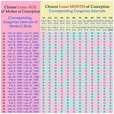 Chinese Birth Chart Gender Prediction 2018 Chinese Gender Calendar 2019 Png 511 215 514 Baby Gender