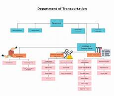 Department Organizational Chart Template Organization Hierarchy In The Department Of Transportation