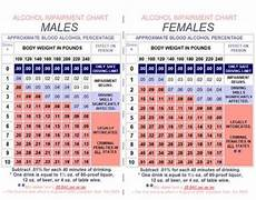 Weight Alcohol Tolerance Chart Drunk Driving Facts Bac Charts