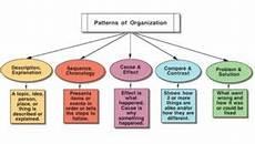 Essay Organization Types Patterns Of Organization Keys To Literacy