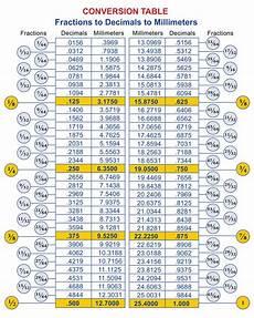Millimeter To Decimal Chart Fractions Decimals Millimeters Magnetic Conversion Chart
