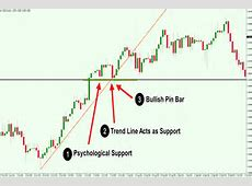 The Power of Trading Confluence in the Foreign Exchange