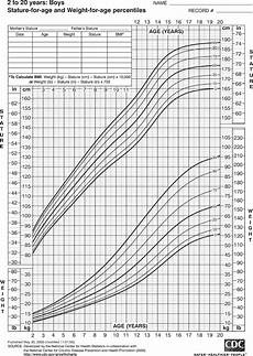 3 Month Old Boy Growth Chart Parent Of An Overweight Child Sensible Advice For A
