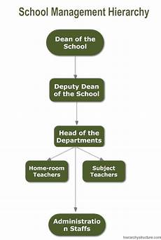 High School Hierarchy Chart School Management Hierarchy Structure Hierarchy Structure