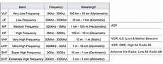 Vhf Frequency Band Chart Radio Communications What Are The Reasons For The