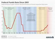 Us Federal Funds Rate Chart Chart Reserve Ups Federal Funds Rate Statista