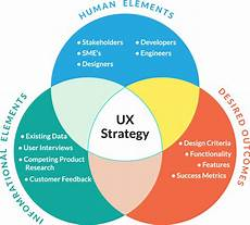 Design Criteria Product Design Ux Strategy Workbook User Experience Strategy Amp Product
