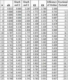 Control Chart Table Control Chart Constants Control Chart Constants Table