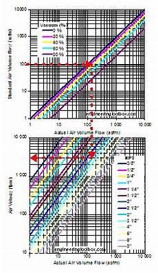 Medical Vacuum Pipe Sizing Chart Vacuum Pipes Velocities