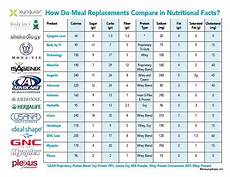 Protein Powder Comparison Chart Pin On Xyngin In Nutritional Health Energy And Weightloss