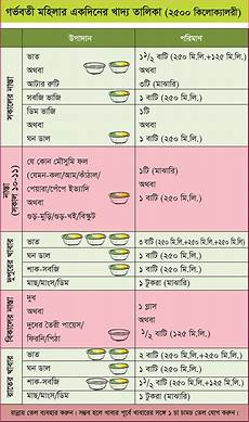 Diet Chart For Diabetic Patient In Bangladesh Making A Balanced Plate For Women To Improve